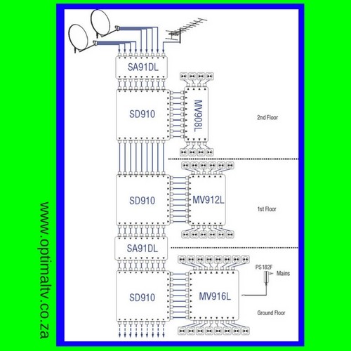 9 cable scr distribution, 9 cable scr system, unicable multiswitch