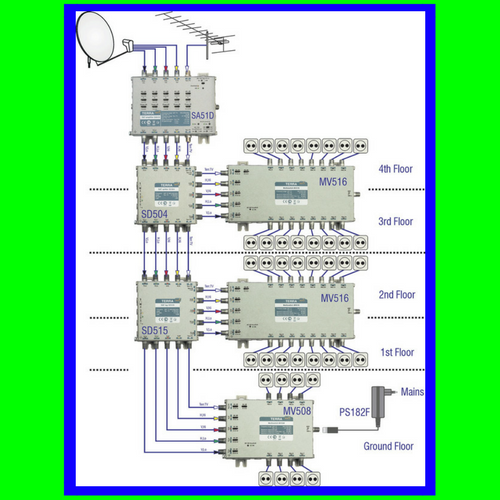 Five cable distribution, satellite distribution, 5 cable system